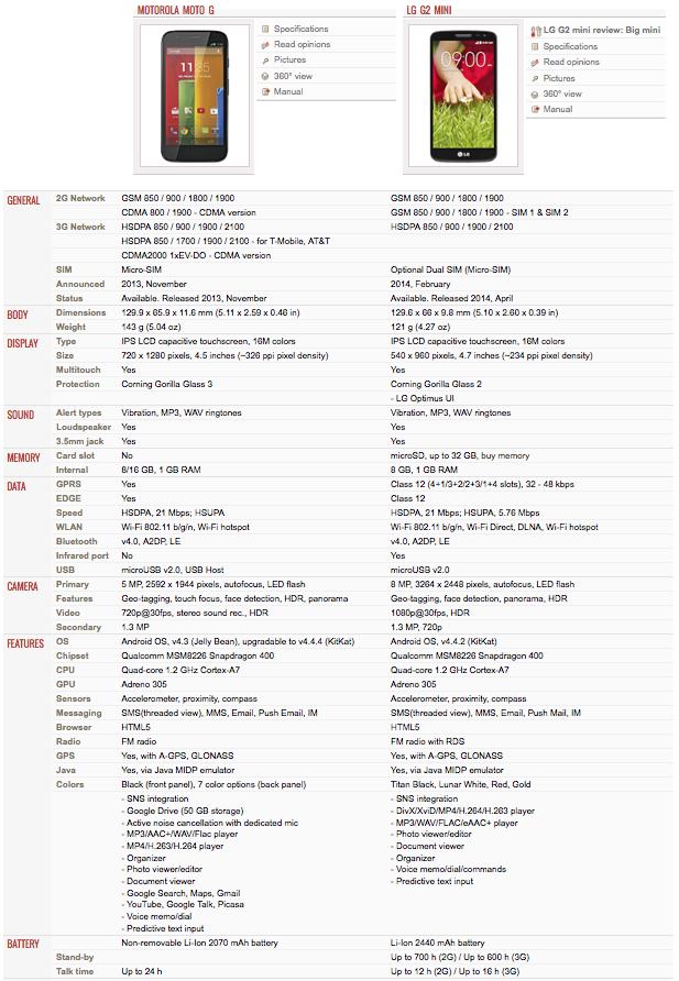 Moto G vs G2 Mini